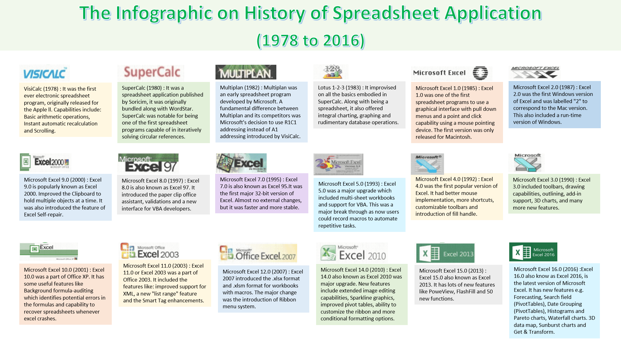 Infographics on History of Spreadsheet Application